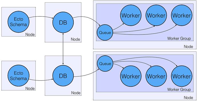 Honeydew 1.1.1 - Instant Ecto Work Queues