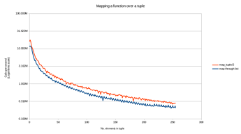 benchmark_full_logarithmic