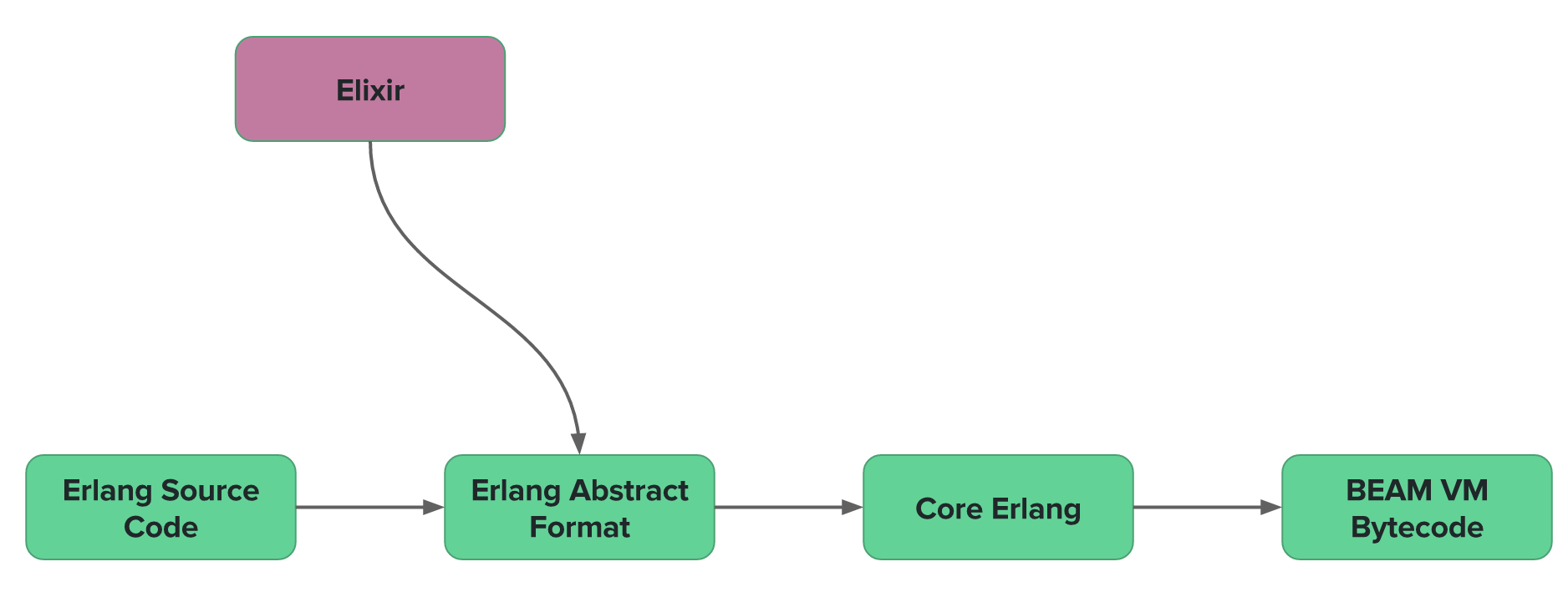 Erlang Intermediate Forms