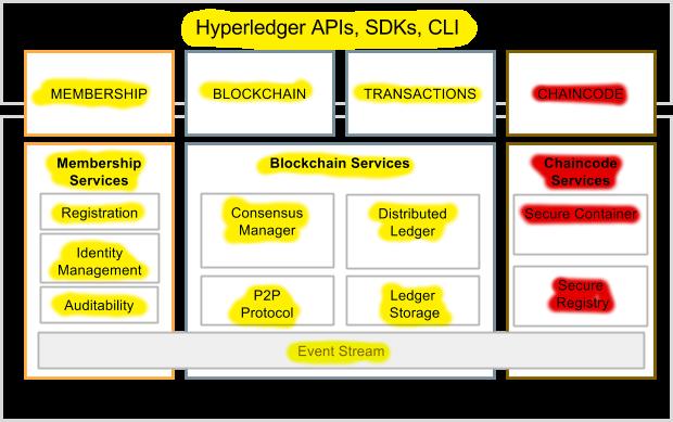 The Blockchain (distributed ledger technology) - Elixir Chat