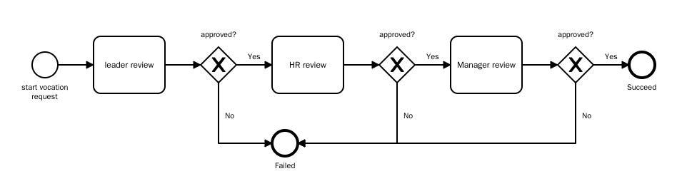 Elixir and BPM (business process management) - Elixir