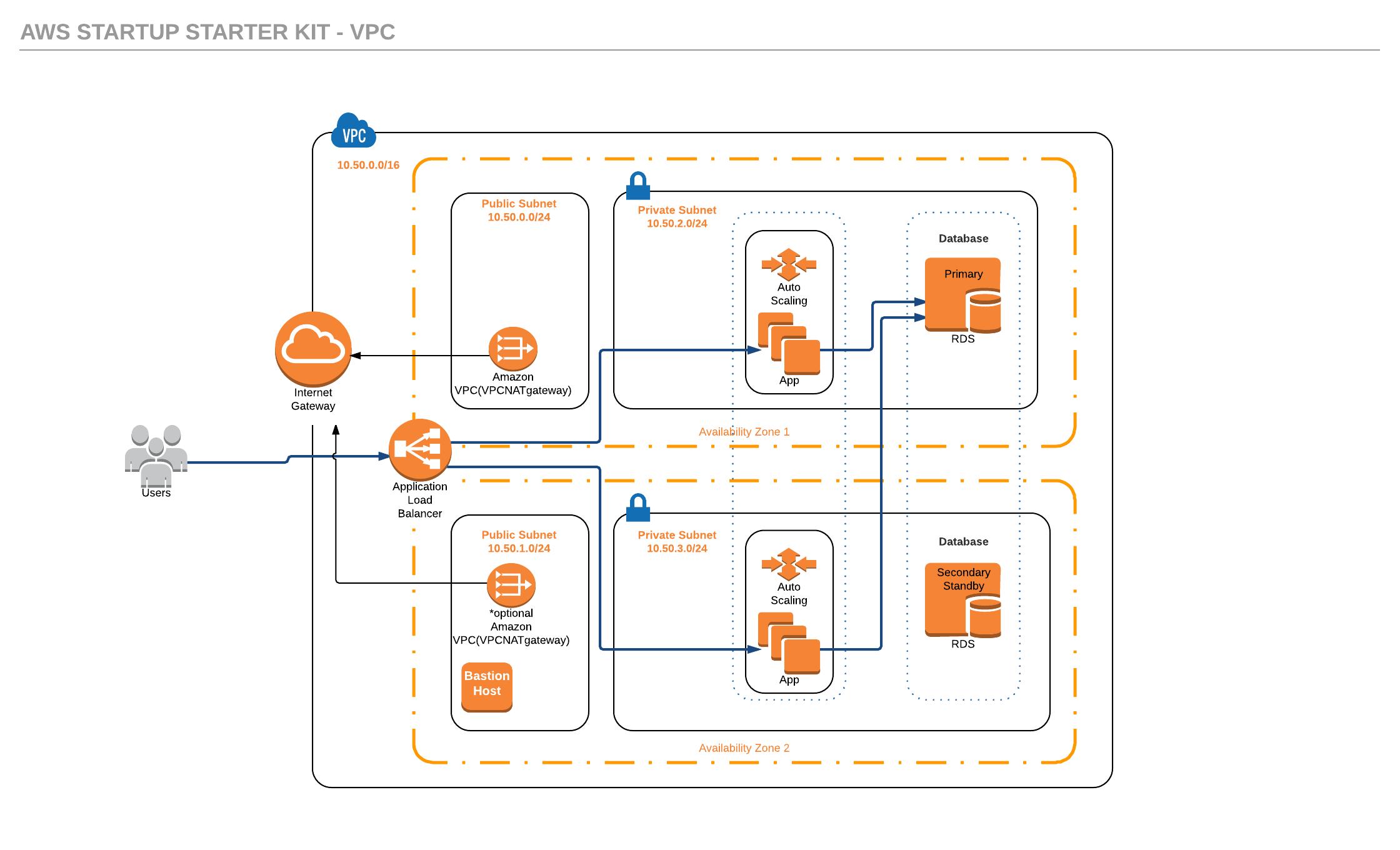 Distributed Elixir cluster across multiple AWS availability