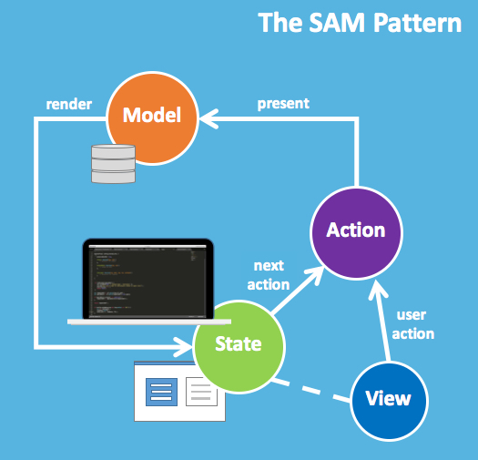 The sam state action model pattern general discussion blog second sam introduces the concept of state as a mechanism to further decouple the view from the model and treats the view merely as a state ccuart Image collections