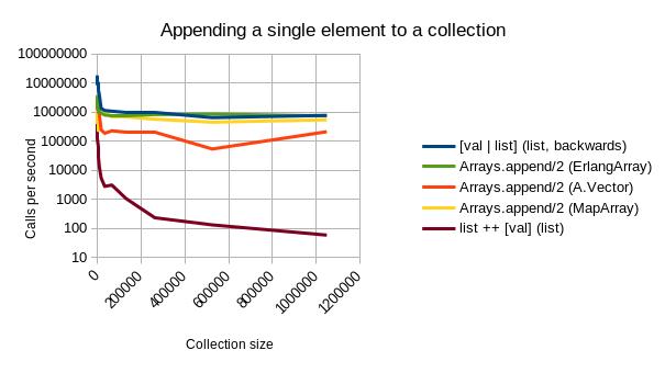 append_graph