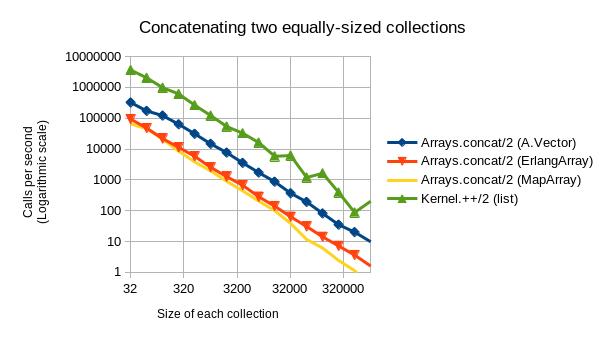 concat_graph_loglog