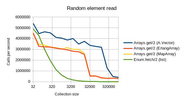 random_access_graph_log