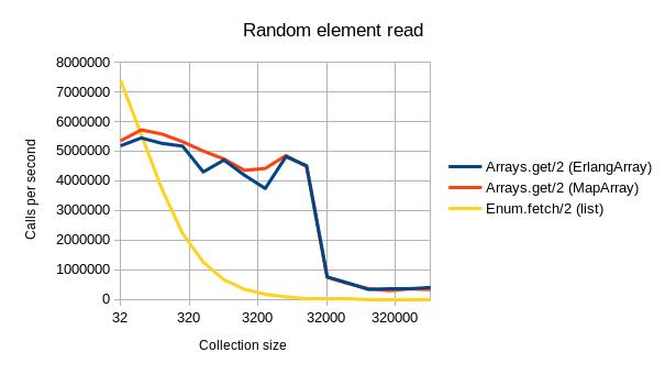 random_element_read_graph