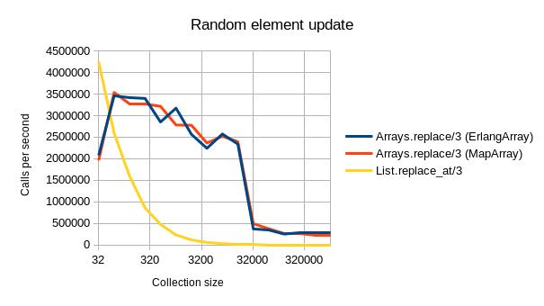 random_element_update_graph