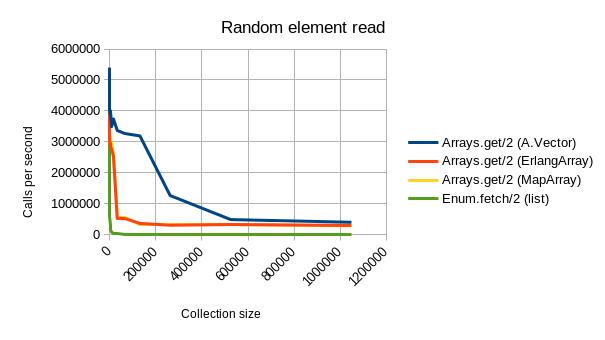 random_access_graph