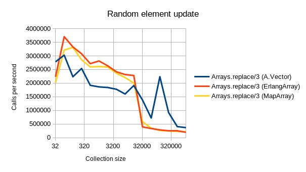 random_element_update_graph_log